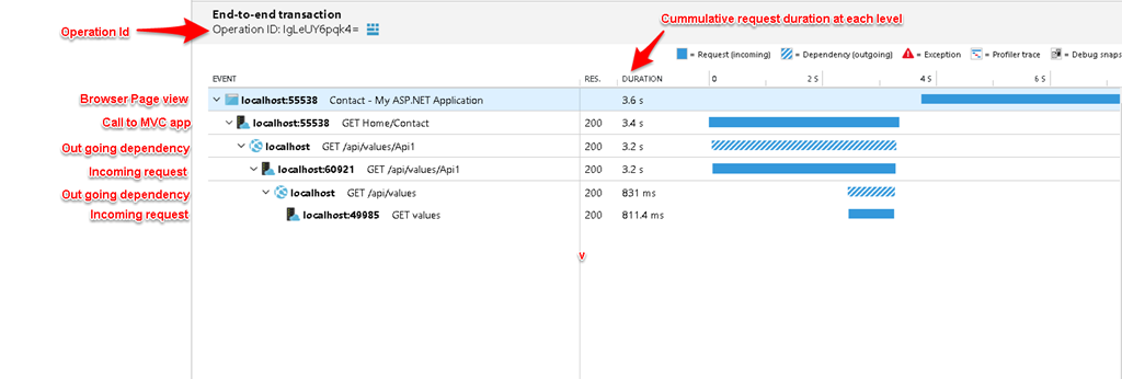 End to end correlation using Azure application insights for
